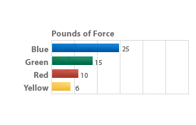 Thera Band Force Chart